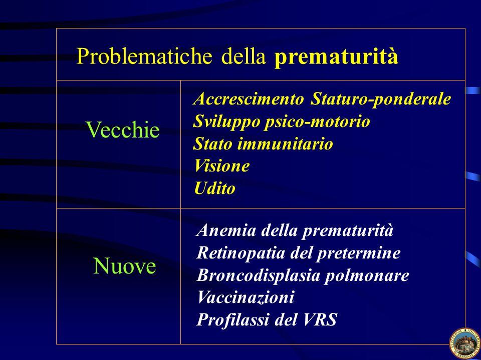Problematiche della prematurità Vecchie Nuove Accrescimento Staturo-ponderale Sviluppo psico-motorio Stato immunitario Visione Udito Anemia della prematurità Retinopatia del pretermine Broncodisplasia polmonare Vaccinazioni Profilassi del VRS
