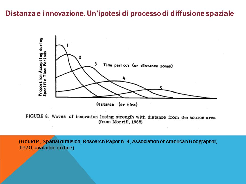 (Gould P., Spatial diffusion, Research Paper n. 4, Association of American Geographer, 1970, avalaible on line) Distanza e innovazione. Un'ipotesi di