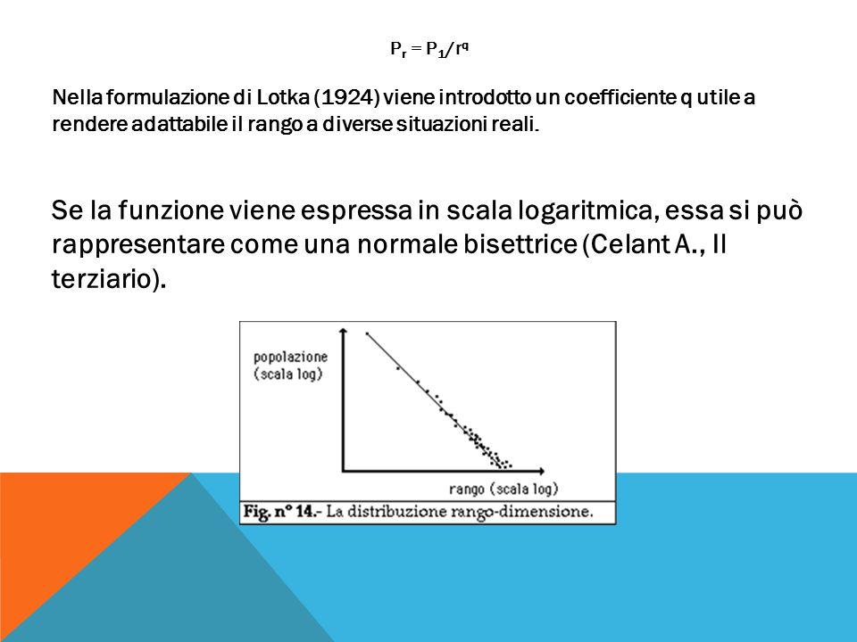 P r = P 1 /r q Nella formulazione di Lotka (1924) viene introdotto un coefficiente q utile a rendere adattabile il rango a diverse situazioni reali.