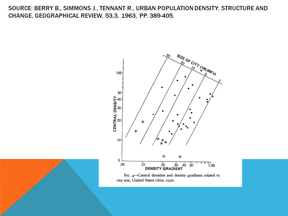 SOURCE: BERRY B., SIMMONS J., TENNANT R., URBAN POPULATION DENSITY: STRUCTURE AND CHANGE, GEOGRAPHICAL REVIEW, 53,3, 1963, PP. 389-405.