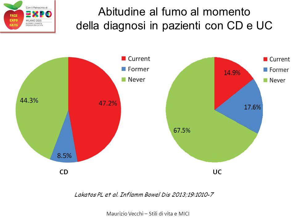 Maurizio Vecchi – Stili di vita e MICI Abitudine al fumo al momento della diagnosi in pazienti con CD e UC CDUC Lakatos PL et al.