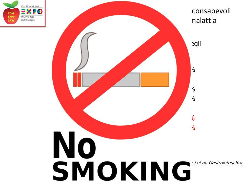 Maurizio Vecchi – Stili di vita e MICI I Pazienti con malattia di Crohn non sono consapevoli degli effetti che il fumo ha sulla loro malattia Consapevolezza degli effetti del fumo Salute in generale91.5% Carcinoma polmonare89.6% Malattie del polmone90.8% Malattie cardiovasculari 85.3% Rischi di sviluppo di CD 9.5% Rischio di re-intervento 12.0% Ryan J et al.