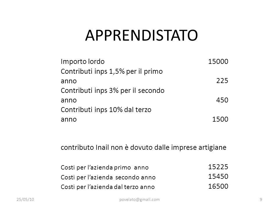 APPRENDISTATO 25/05/10povelato@gmail.com9 Importo lordo15000 Contributi inps 1,5% per il primo anno225 Contributi inps 3% per il secondo anno450 Contr