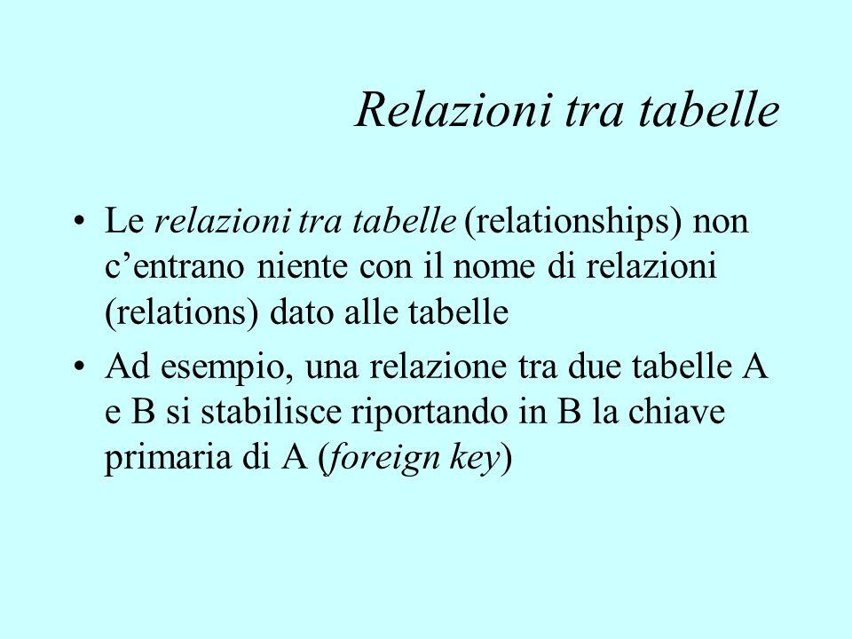Relazioni tra tabelle Le relazioni tra tabelle (relationships) non c'entrano niente con il nome di relazioni (relations) dato alle tabelle Ad esempio,