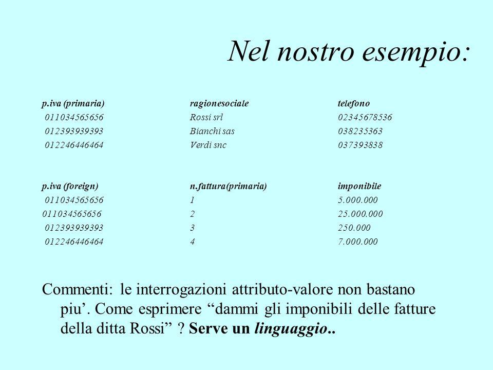 Nel nostro esempio: p.iva (primaria)ragionesocialetelefono 011034565656 Rossi srl 02345678536 012393939393 Bianchi sas 038235363 012246446464Verdi snc