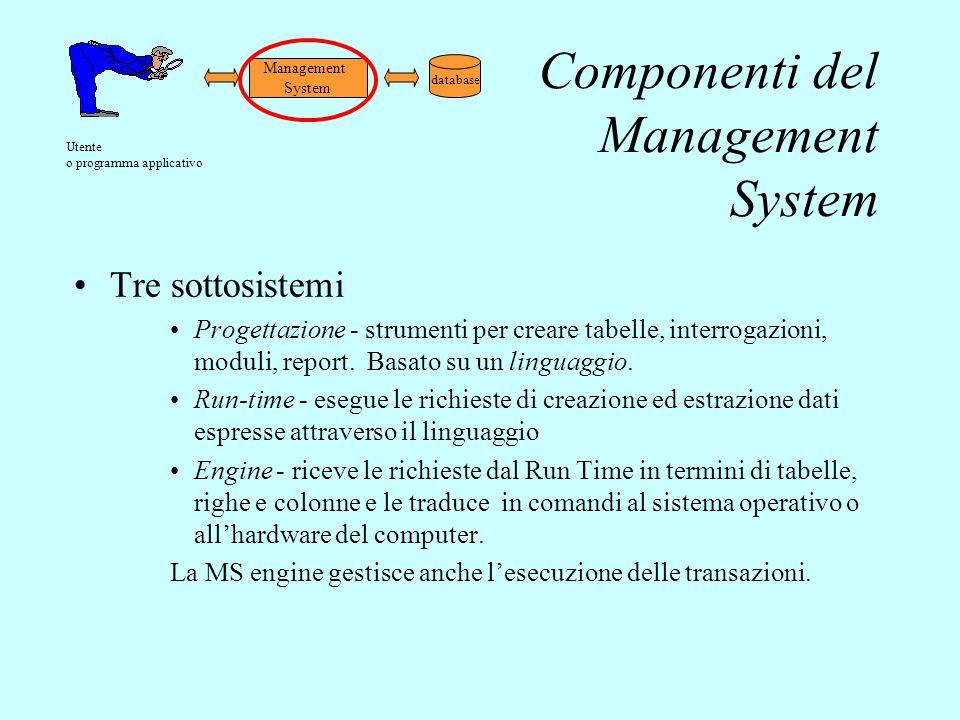 Componenti del Management System Tre sottosistemi Progettazione - strumenti per creare tabelle, interrogazioni, moduli, report. Basato su un linguaggi