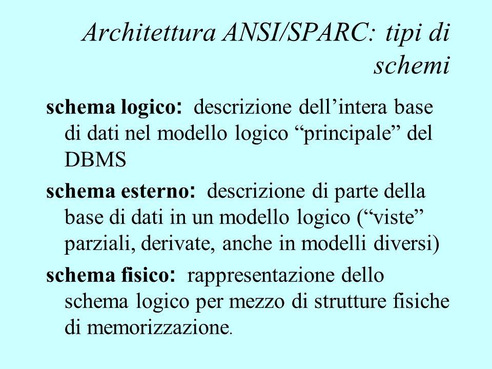 """Architettura ANSI/SPARC: tipi di schemi schema logico : descrizione dell'intera base di dati nel modello logico """"principale"""" del DBMS schema esterno :"""