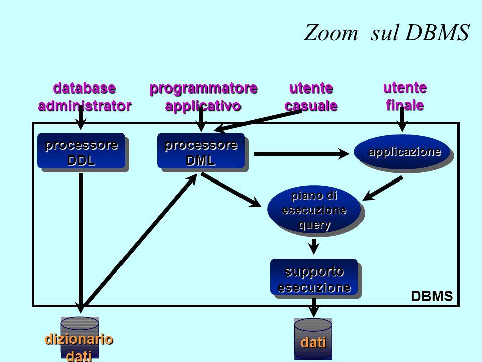 dati processoreDDL databaseadministratorprogrammatoreapplicativo utente finale dizionariodati utente casuale processoreDML applicazione piano di esecu