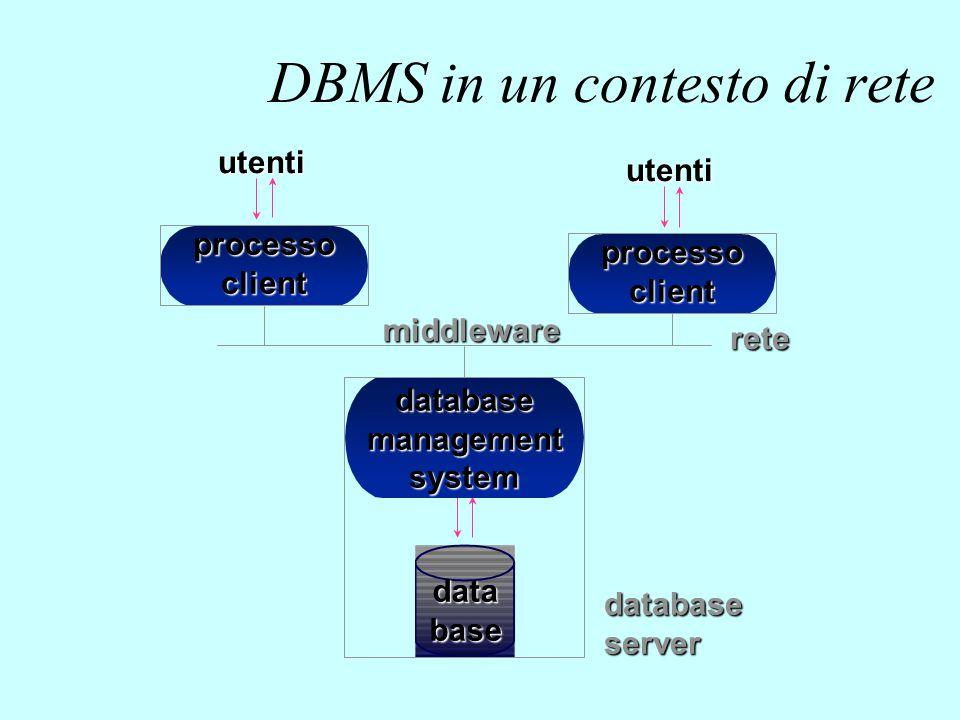 database processoclient utenti databasemanagementsystem rete middleware databaseserver processoclient utenti DBMS in un contesto di rete