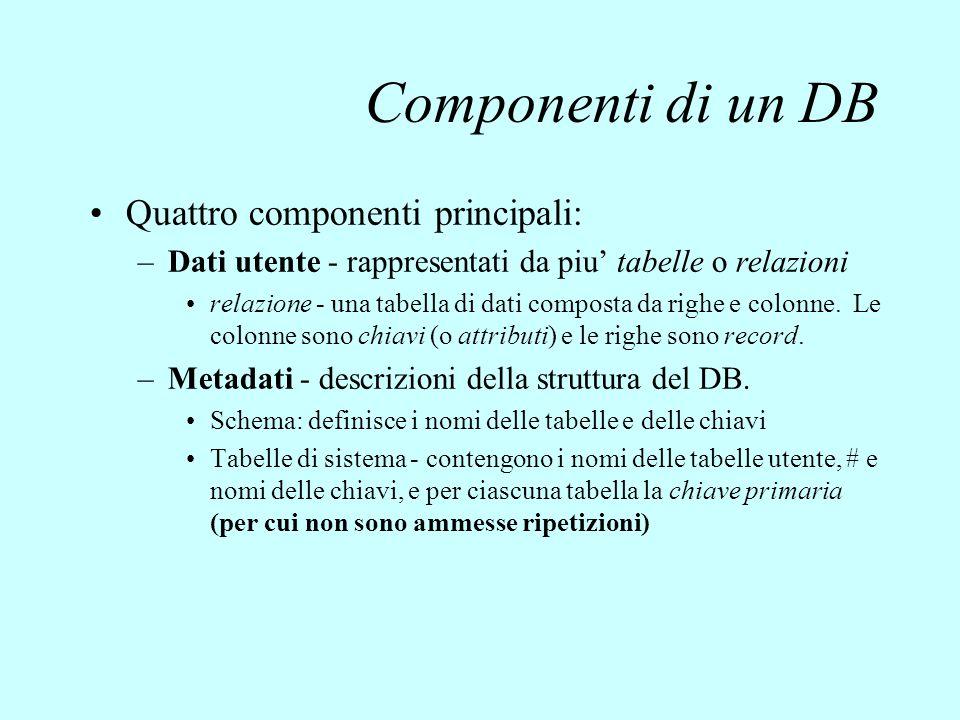 Componenti di un DB Quattro componenti principali: –Dati utente - rappresentati da piu' tabelle o relazioni relazione - una tabella di dati composta d