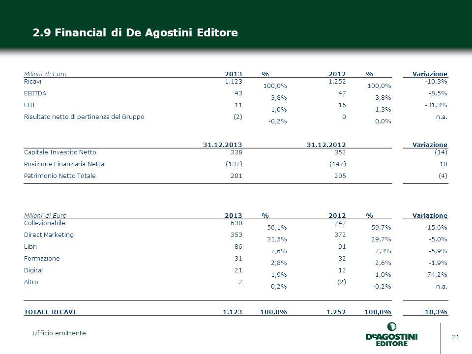 Ufficio emittente 21 2.9 Financial di De Agostini Editore Milioni di Euro2013%2012%Variazione Ricavi1.123 100,0% 1.252 100,0% -10,3% EBITDA43 3,8% 47 3,8% -8,5% EBT11 1,0% 16 1,3% -31,3% Risultato netto di pertinenza del Gruppo(2) -0,2% 0 0,0% n.a.