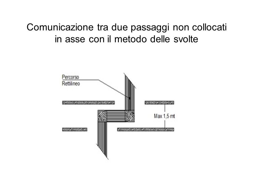 Comunicazione tra due passaggi non collocati in asse con il metodo delle svolte