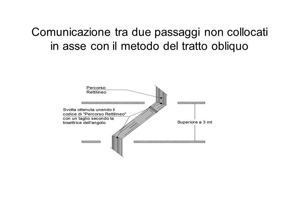 Comunicazione tra due passaggi non collocati in asse con il metodo del tratto obliquo