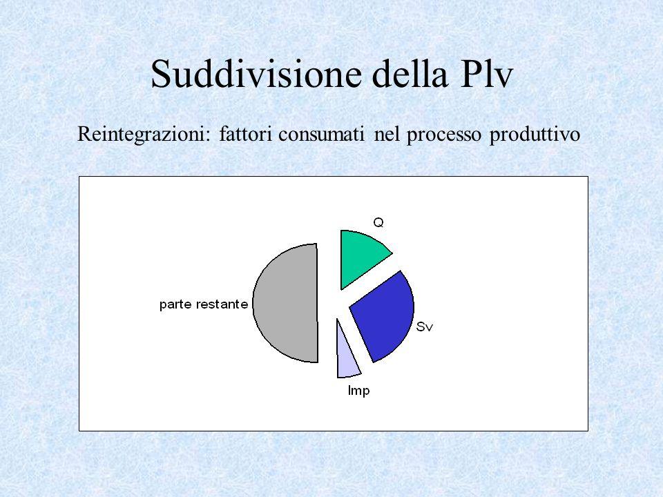 Suddivisione della Plv Reintegrazioni: fattori consumati nel processo produttivo