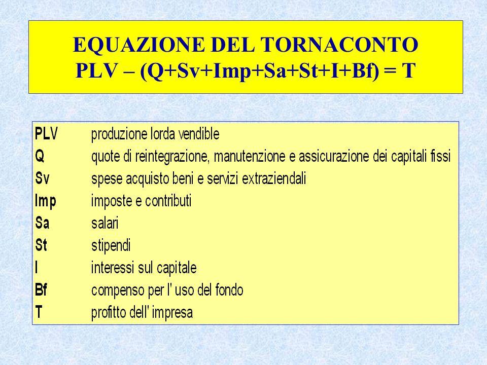EQUAZIONE DEL TORNACONTO PLV – (Q+Sv+Imp+Sa+St+I+Bf) = T