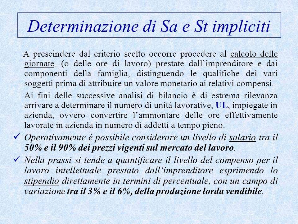 Determinazione di Sa e St impliciti A prescindere dal criterio scelto occorre procedere al calcolo delle giornate, (o delle ore di lavoro) prestate da