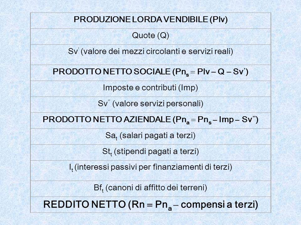 PRODUZIONE LORDA VENDIBILE (Plv) Quote (Q) Sv ' (valore dei mezzi circolanti e servizi reali) PRODOTTO NETTO SOCIALE (Pn s  Plv – Q – Sv ' ) Imposte