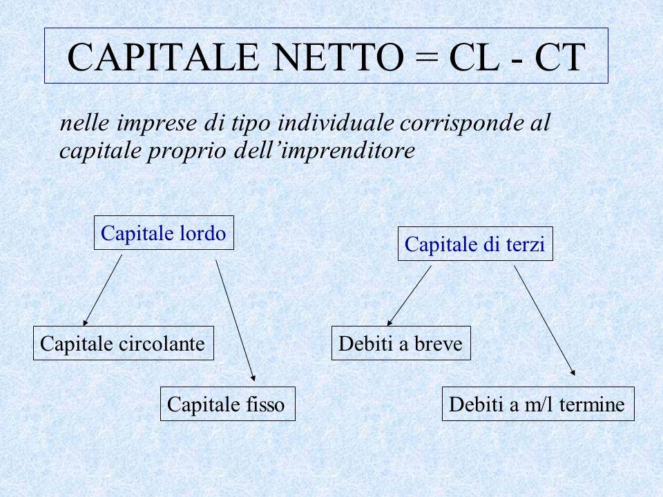 CAPITALE NETTO = CL - CT nelle imprese di tipo individuale corrisponde al capitale proprio dell'imprenditore Capitale lordo Capitale di terzi Capitale circolante Capitale fisso Debiti a breve Debiti a m/l termine