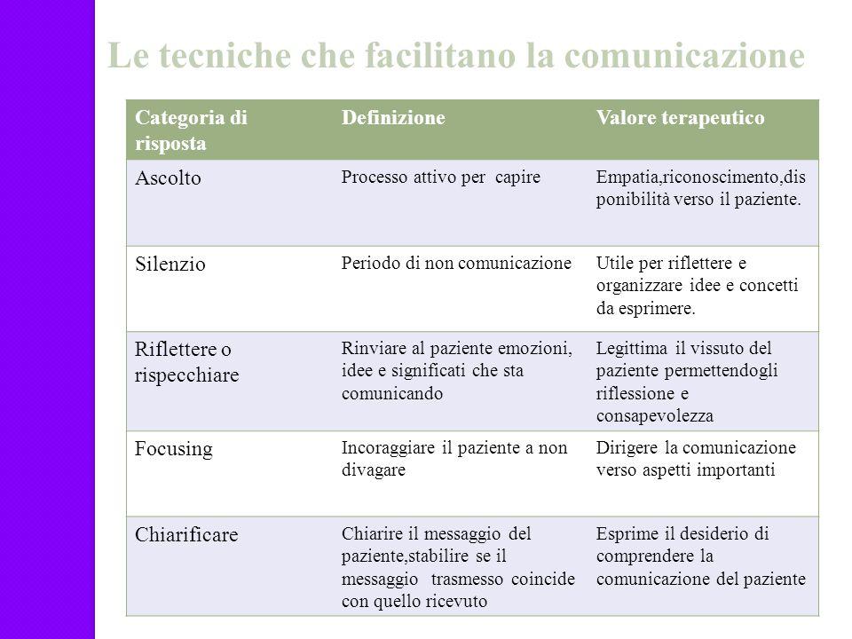 Categoria di risposta DefinizioneValore terapeutico Ascolto Processo attivo per capireEmpatia,riconoscimento,dis ponibilità verso il paziente. Silenzi