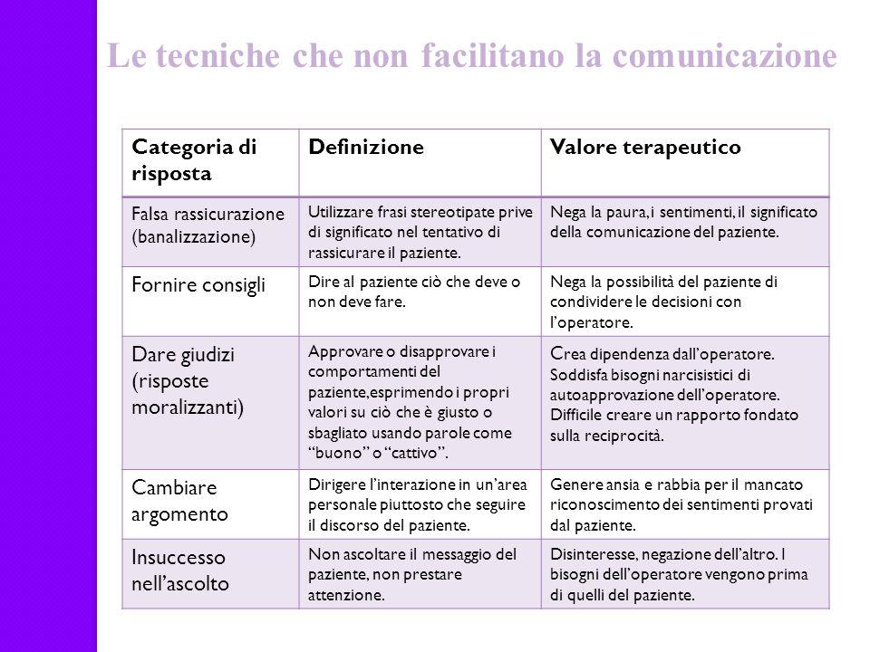 Categoria di risposta DefinizioneValore terapeutico Falsa rassicurazione (banalizzazione) Utilizzare frasi stereotipate prive di significato nel tenta