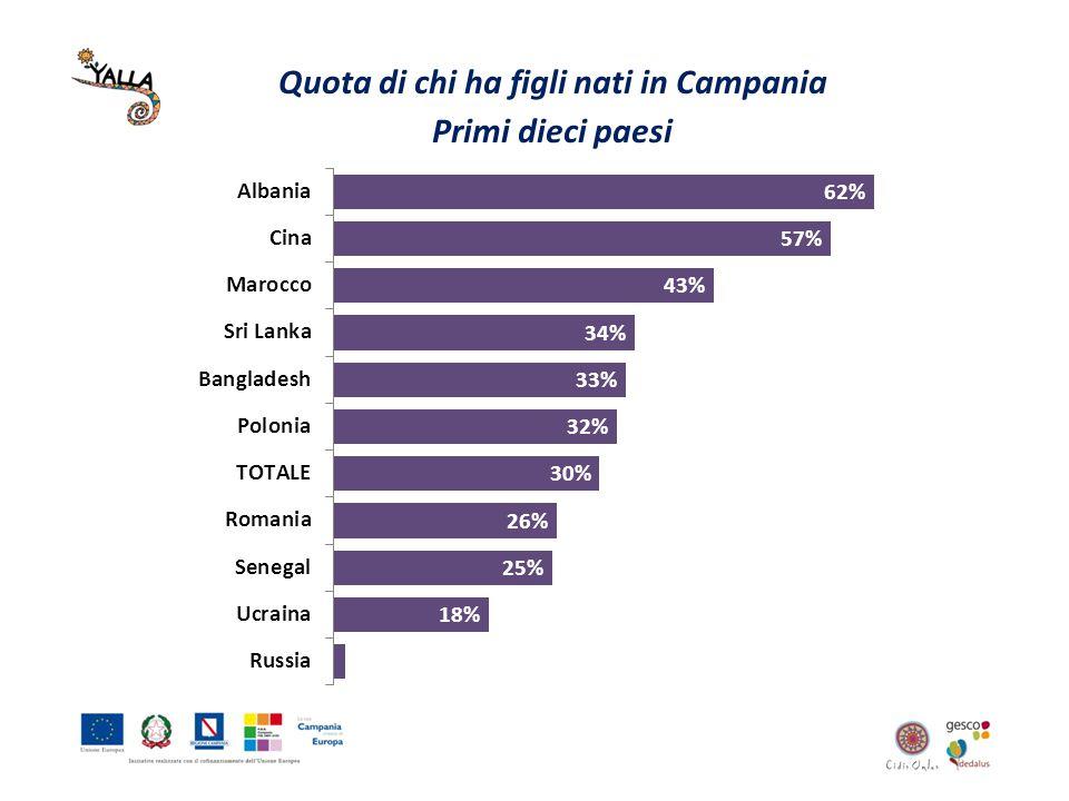 Quota di chi ha figli nati in Campania Primi dieci paesi