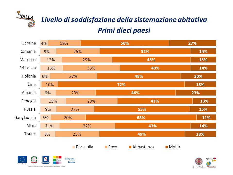 Livello di soddisfazione della sistemazione abitativa Primi dieci paesi
