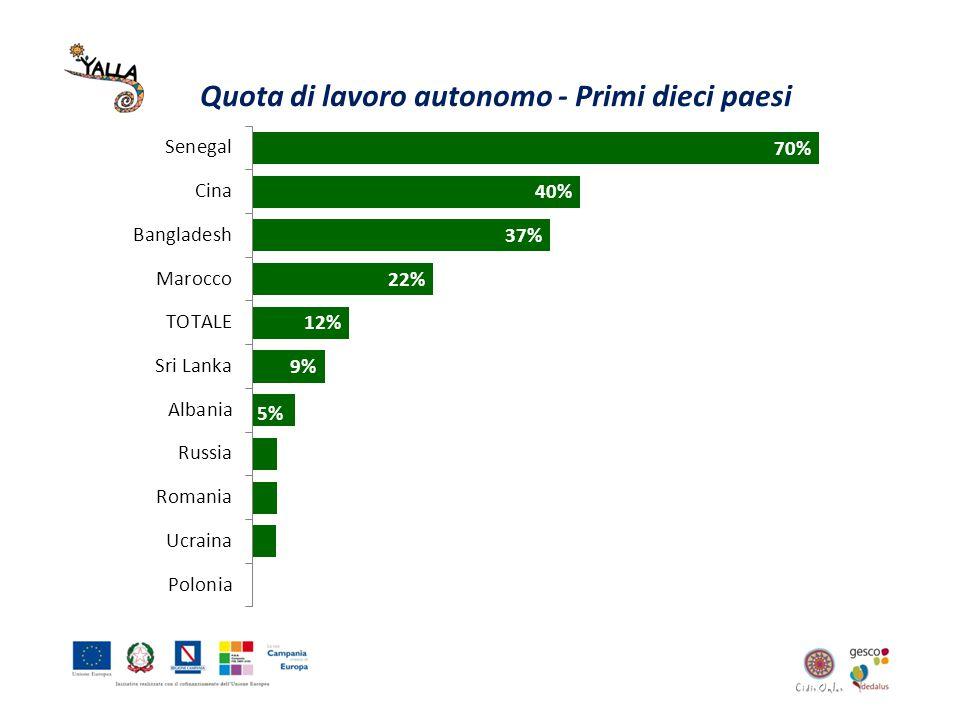 Quota di lavoro autonomo - Primi dieci paesi