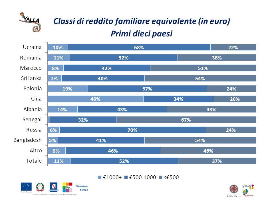 Classi di reddito familiare equivalente (in euro) Primi dieci paesi