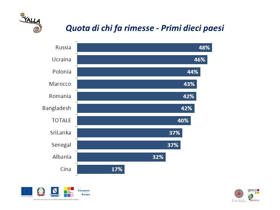 Quota di chi fa rimesse - Primi dieci paesi