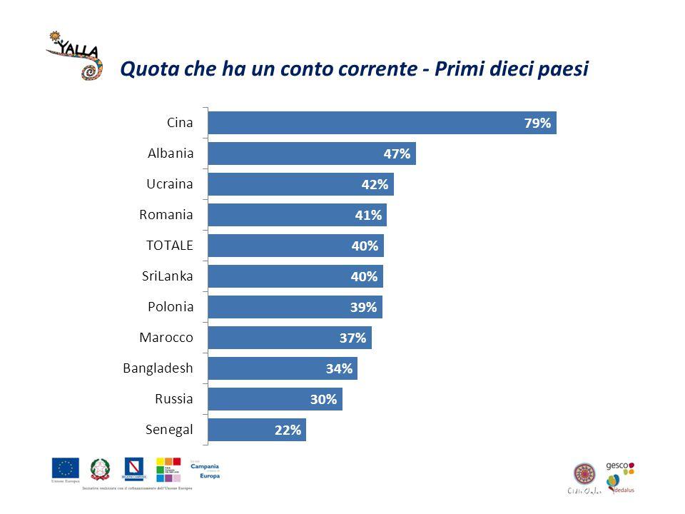 Quota che ha un conto corrente - Primi dieci paesi
