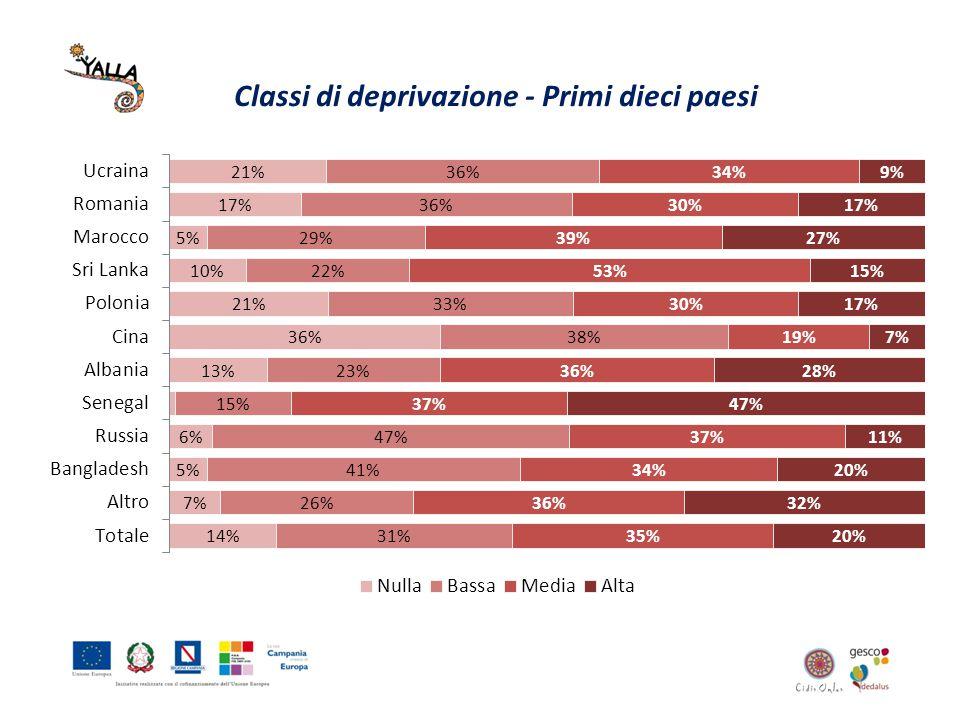 Classi di deprivazione - Primi dieci paesi