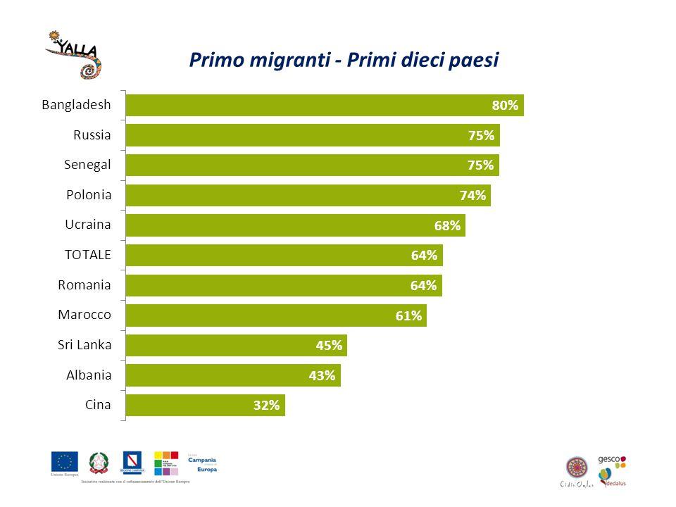 Intenzione di rimanere in Campania Primi dieci paesi