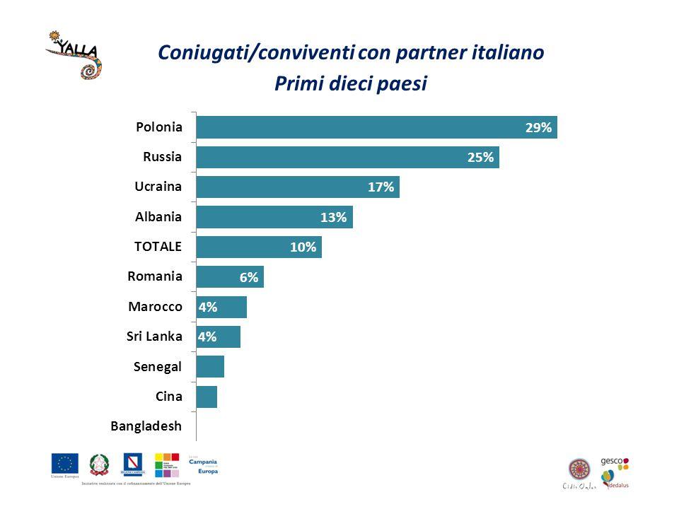 Coniugati/conviventi con partner italiano Primi dieci paesi