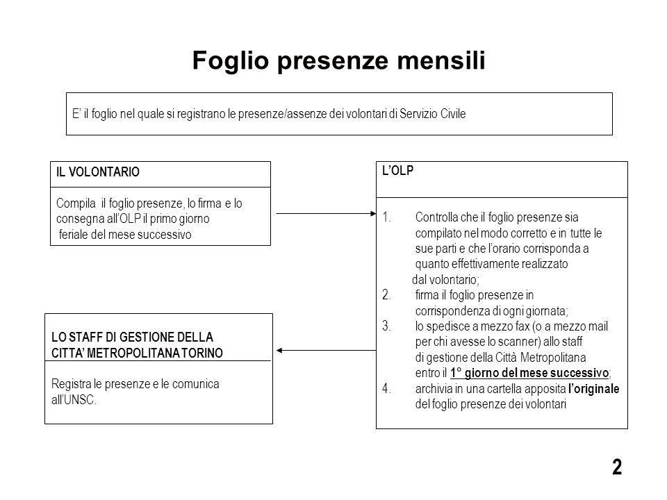 Spese di trasporto rimborsate dall'UNSC IL VOLONTARIO Consegna all'OLP i giustificativi e l' Allegato 4 (Modulo richiesta rimborso spese viaggio ) da lui compilato e firmato per la richiesta di rimborso.