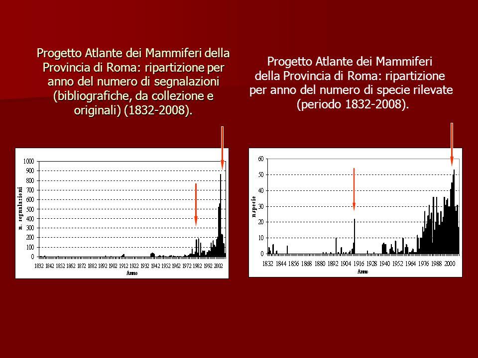 Progetto Atlante dei Mammiferi della Provincia di Roma: ripartizione per anno del numero di segnalazioni (bibliografiche, da collezione e originali) (