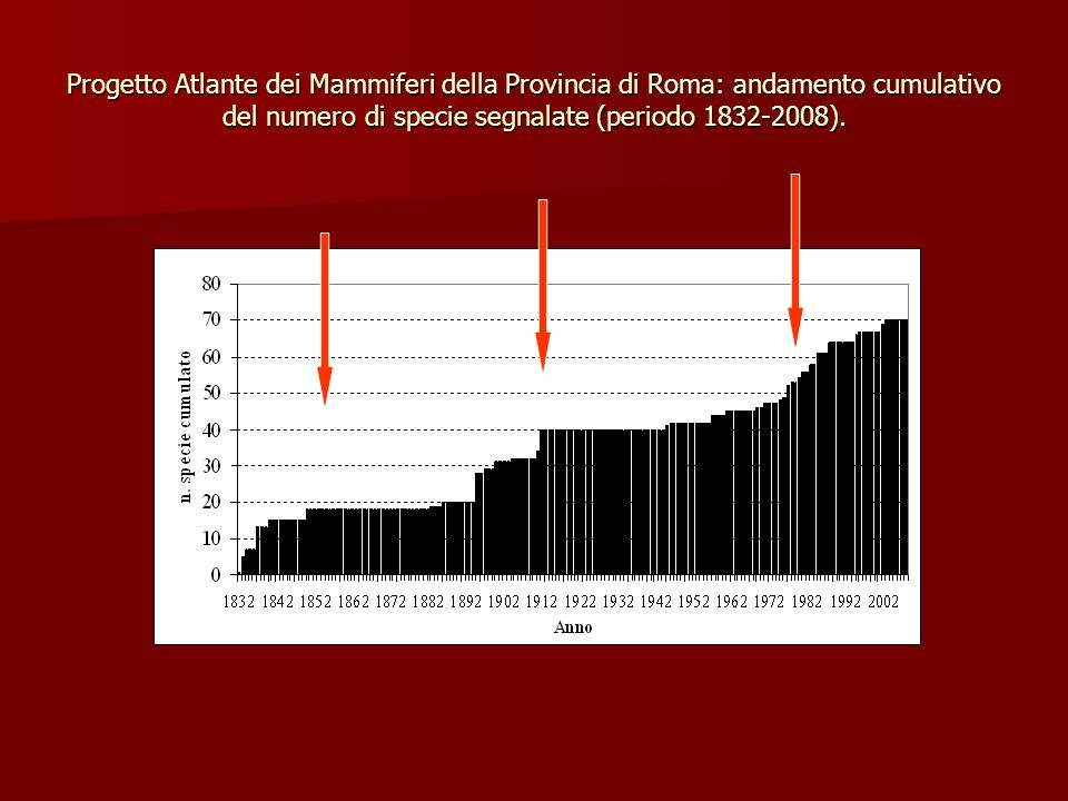 Progetto Atlante dei Mammiferi della Provincia di Roma: andamento cumulativo del numero di specie segnalate (periodo 1832-2008).