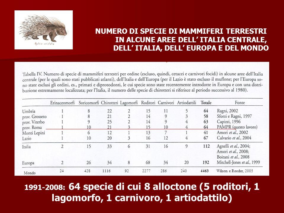 Mondo 244281116922277286240Wilson e Reeder, 20054463 NUMERO DI SPECIE DI MAMMIFERI TERRESTRI IN ALCUNE AREE DELL' ITALIA CENTRALE, DELL' ITALIA, DELL'