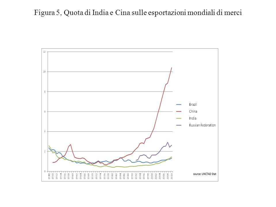 Figura 5, Quota di India e Cina sulle esportazioni mondiali di merci