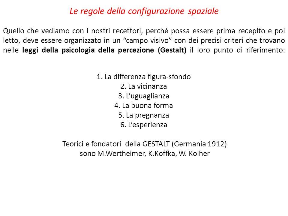 1. La differenza figura-sfondo 2. La vicinanza 3. L'uguaglianza 4. La buona forma 5. La pregnanza 6. L'esperienza Teorici e fondatori della GESTALT (G