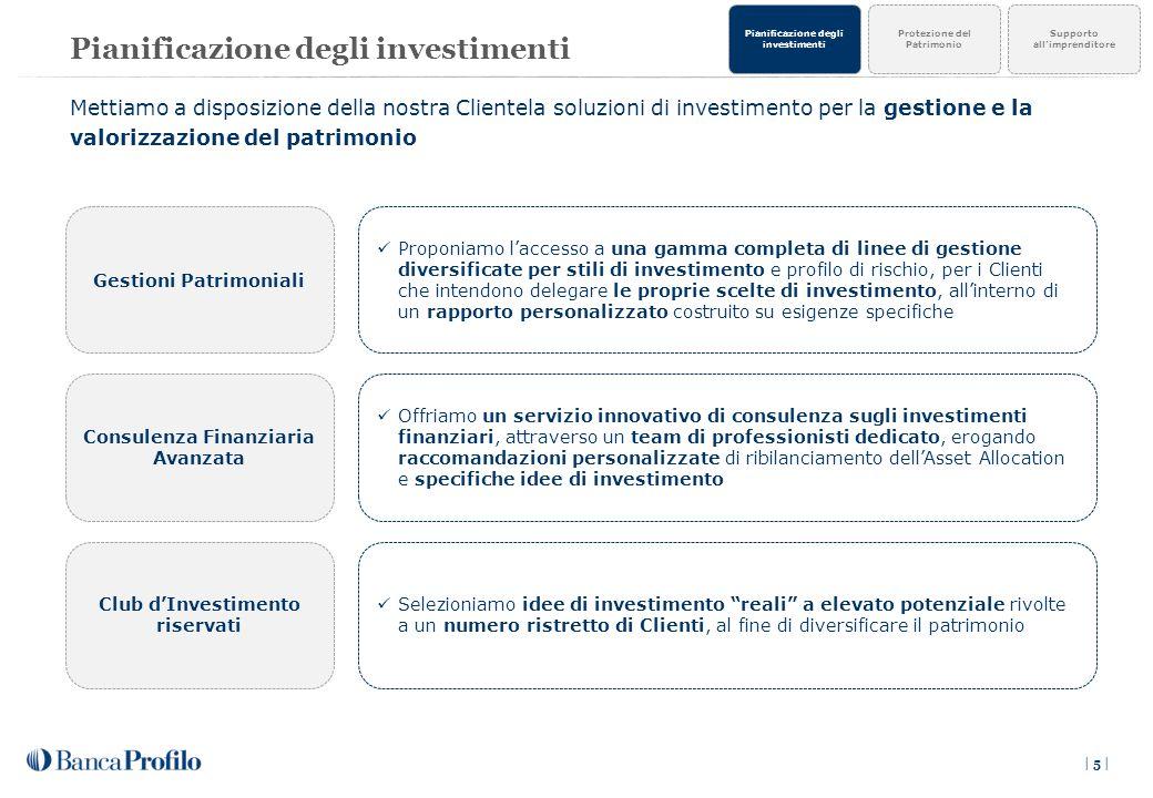 Pianificazione degli investimenti | 5 | Consulenza Finanziaria Avanzata Gestioni Patrimoniali Club d'Investimento riservati Offriamo un servizio innovativo di consulenza sugli investimenti finanziari, attraverso un team di professionisti dedicato, erogando raccomandazioni personalizzate di ribilanciamento dell'Asset Allocation e specifiche idee di investimento Proponiamo l'accesso a una gamma completa di linee di gestione diversificate per stili di investimento e profilo di rischio, per i Clienti che intendono delegare le proprie scelte di investimento, all'interno di un rapporto personalizzato costruito su esigenze specifiche Selezioniamo idee di investimento reali a elevato potenziale rivolte a un numero ristretto di Clienti, al fine di diversificare il patrimonio Mettiamo a disposizione della nostra Clientela soluzioni di investimento per la gestione e la valorizzazione del patrimonio Protezione del Patrimonio Pianificazione degli investimenti Supporto all'imprenditore