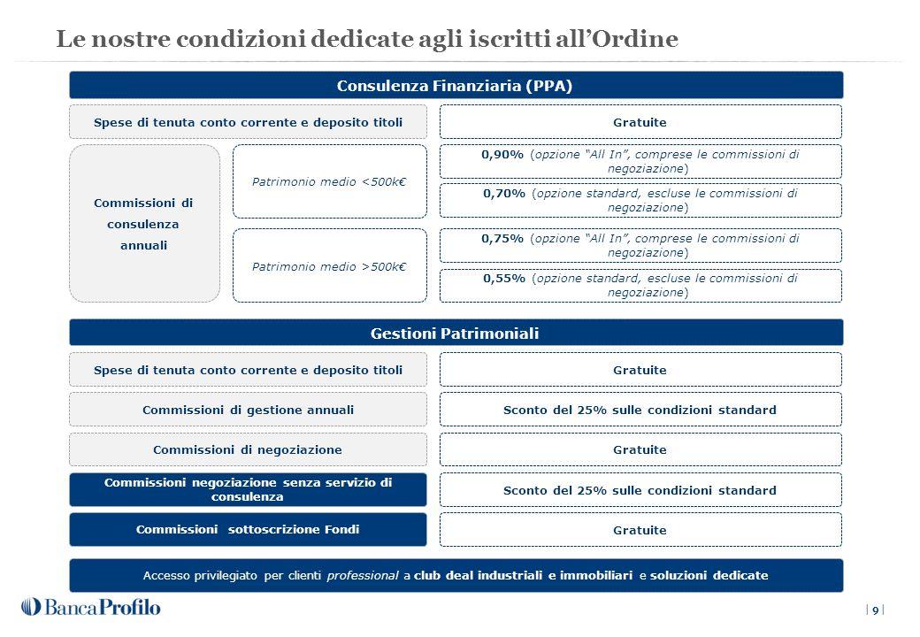 Le nostre condizioni dedicate agli iscritti all'Ordine | 9 | Consulenza Finanziaria (PPA) Spese di tenuta conto corrente e deposito titoliGratuite Commissioni di consulenza annuali 0,90% (opzione All In , comprese le commissioni di negoziazione) Patrimonio medio <500k€ Patrimonio medio >500k€ 0,70% (opzione standard, escluse le commissioni di negoziazione) 0,75% (opzione All In , comprese le commissioni di negoziazione) 0,55% (opzione standard, escluse le commissioni di negoziazione) Gestioni Patrimoniali Spese di tenuta conto corrente e deposito titoliGratuite Commissioni di gestione annualiSconto del 25% sulle condizioni standard Commissioni di negoziazioneGratuite Commissioni negoziazione senza servizio di consulenza Commissioni sottoscrizione Fondi Sconto del 25% sulle condizioni standard Gratuite Accesso privilegiato per clienti professional a club deal industriali e immobiliari e soluzioni dedicate