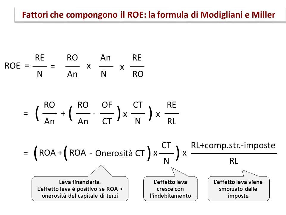 Fattori che compongono il ROE: la formula di Modigliani e Miller ROE = RE N = RO An + RO An - OF CT N () x () x RE RL = ROA+- CT N ( ) x () x RL+comp.