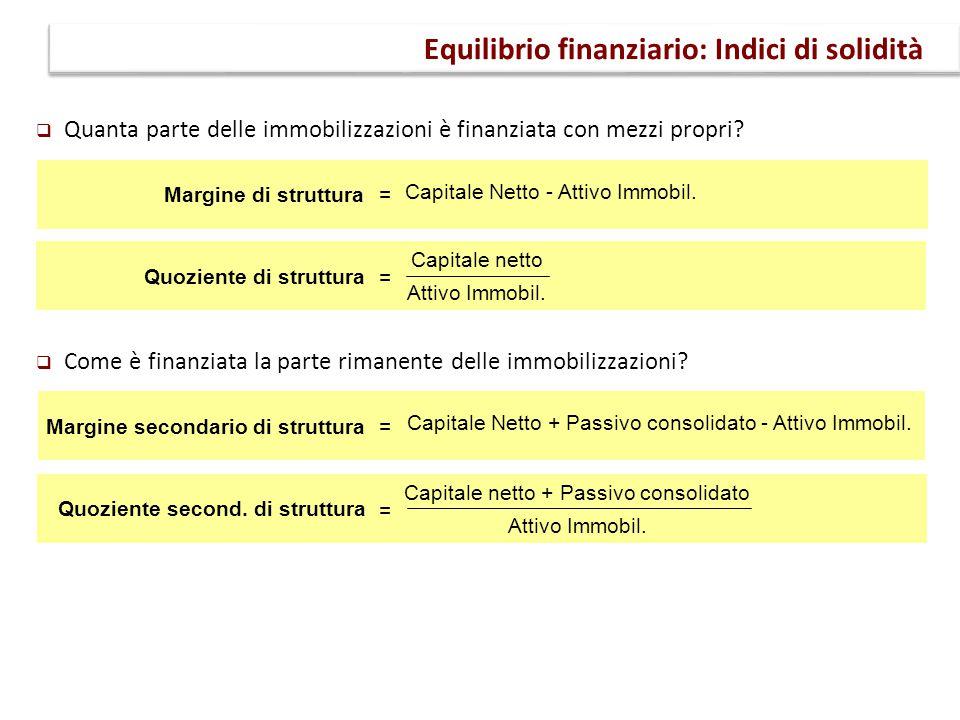 Equilibrio finanziario: Indici di solidità Margine di struttura Capitale netto Attivo Immobil. Quoziente di struttura Capitale Netto - Attivo Immobil.