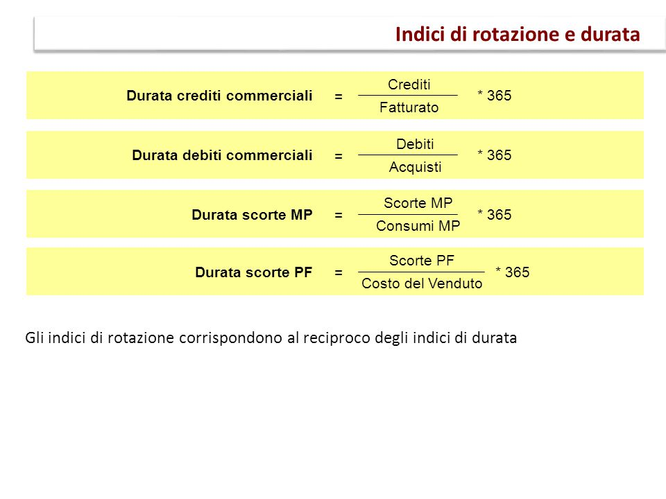 Gli indici di rotazione corrispondono al reciproco degli indici di durata Indici di rotazione e durata Crediti Fatturato Durata crediti commerciali =