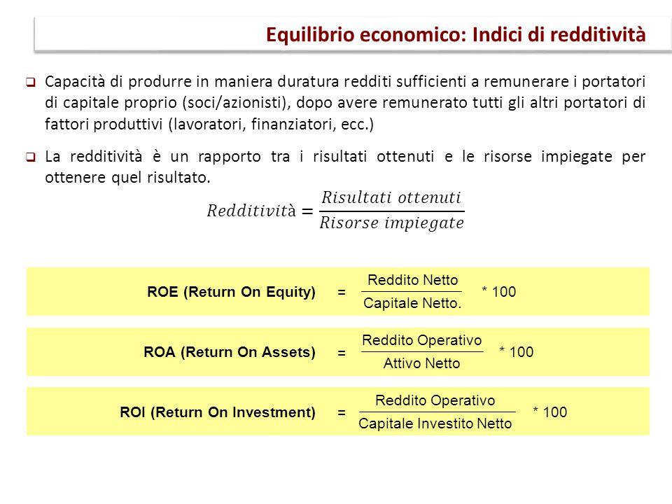 Equilibrio economico: Indici di redditività Reddito Netto Capitale Netto. ROE (Return On Equity) = Reddito Operativo Attivo Netto ROA (Return On Asset