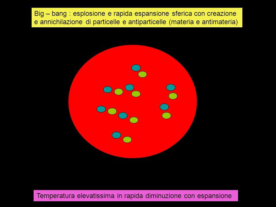Big – bang : esplosione e rapida espansione sferica con creazione e annichilazione di particelle e antiparticelle (materia e antimateria) Temperatura elevatissima in rapida diminuzione con espansione
