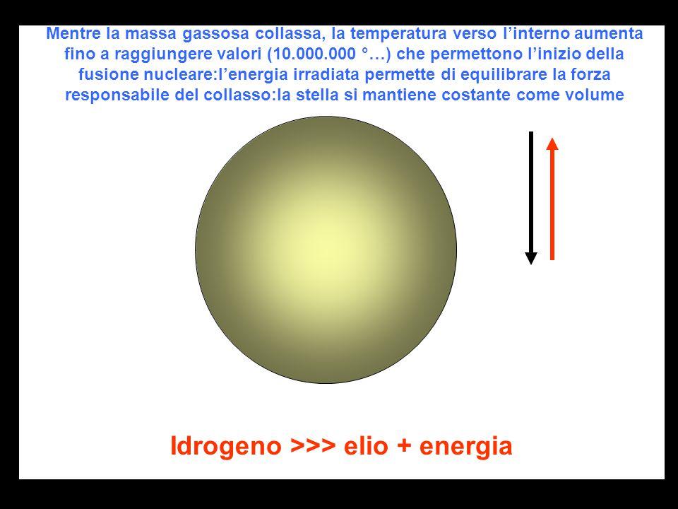 Mentre la massa gassosa collassa, la temperatura verso l'interno aumenta fino a raggiungere valori (10.000.000 °…) che permettono l'inizio della fusione nucleare:l'energia irradiata permette di equilibrare la forza responsabile del collasso:la stella si mantiene costante come volume Idrogeno >>> elio + energia