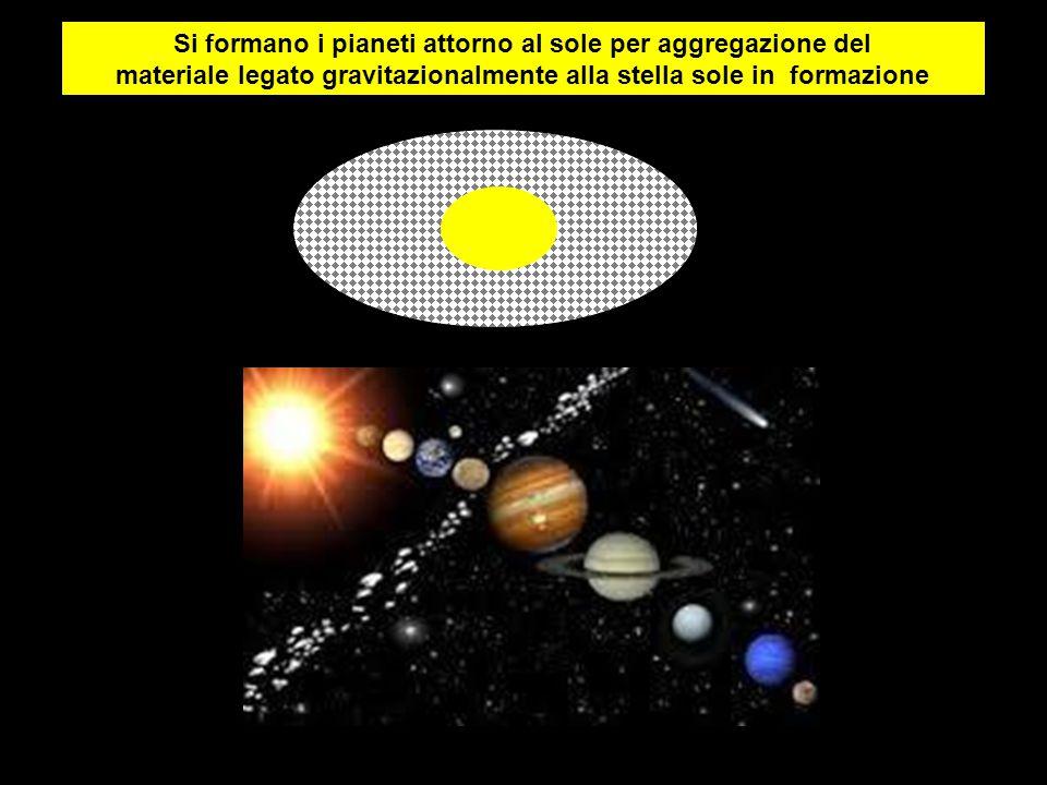 Si formano i pianeti attorno al sole per aggregazione del materiale legato gravitazionalmente alla stella sole in formazione