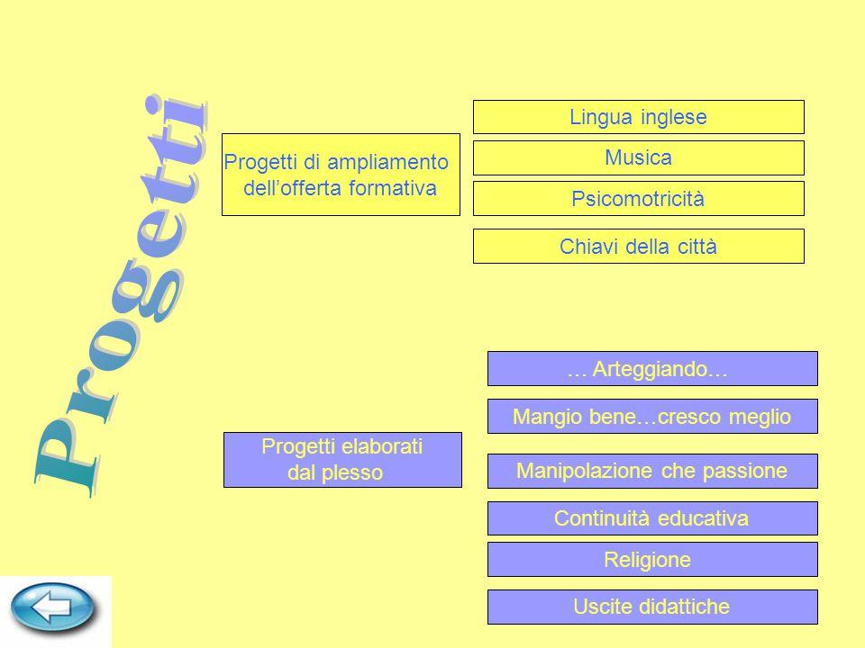 Progetti elaborati dal plesso Continuità educativa Musica … Arteggiando… Uscite didattiche Progetti di ampliamento dell'offerta formativa Lingua ingle