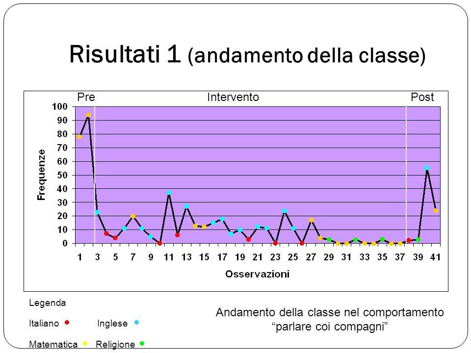 Risultati 1 (andamento della classe) Legenda Italiano  Inglese  Matematica  Religione  PreInterventoPost Andamento della classe nel comportamento